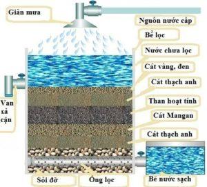 lọc nước giếng khoan