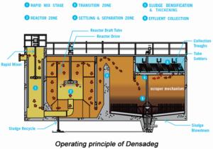 xử lý nước thải băng phương pháp hóa học